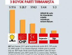 Son ankete göre oy kaybeden tek parti